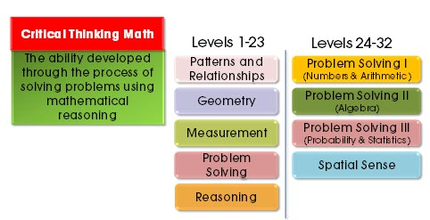 compare and contrast critical thinking and creative thinking Compare and contrast logical thinking versus creative and persuasive thinking comment on how logical thinking affects the critical-thinking process finally, apply critical thinking to the decision-making process by discussing.