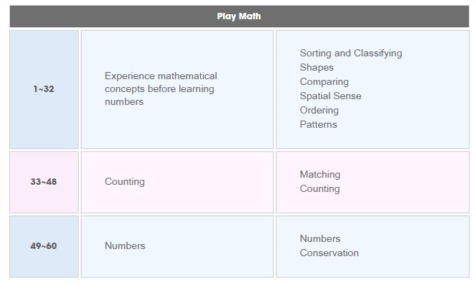 Eye Level Play Mathematics e-book